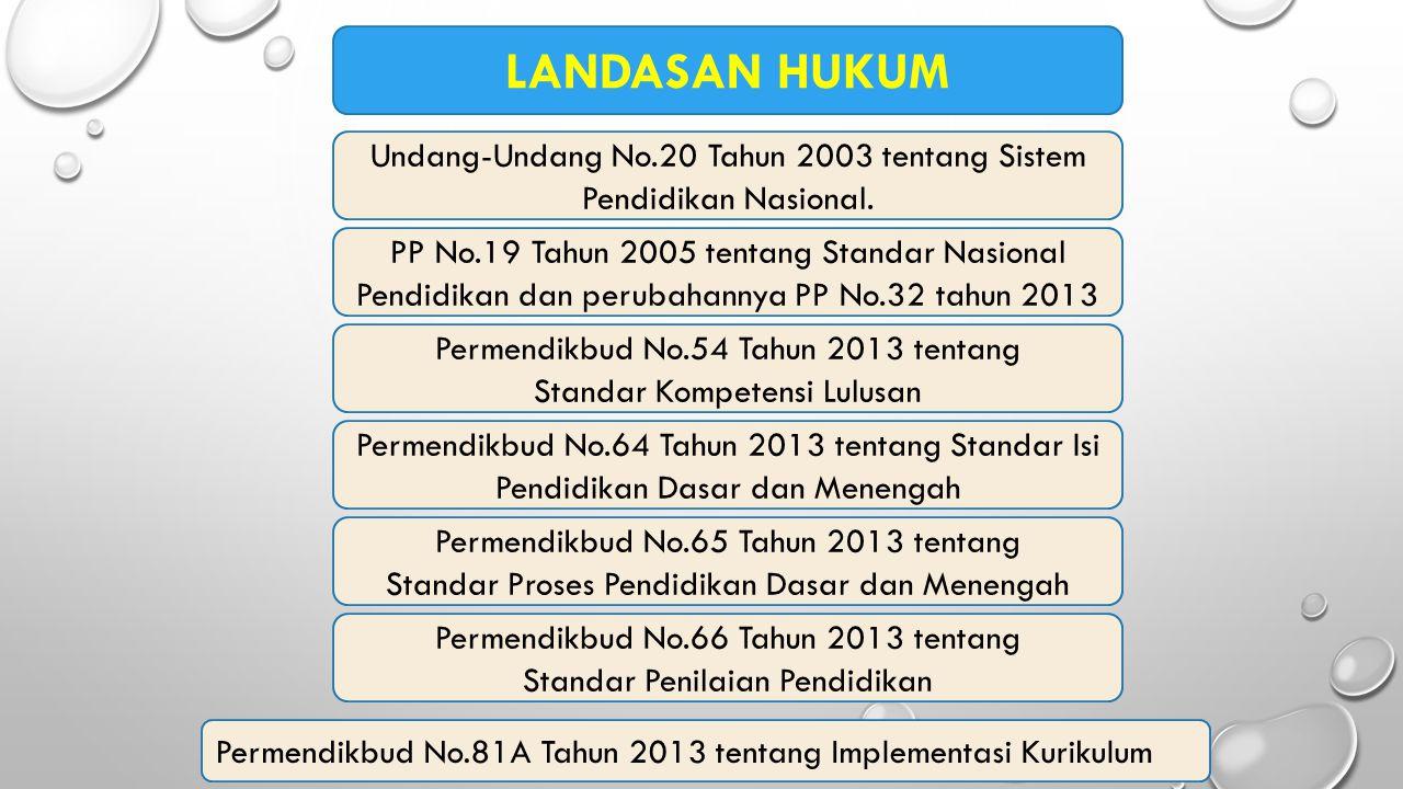 Undang-Undang No.20 Tahun 2003 tentang Sistem Pendidikan Nasional. PP No.19 Tahun 2005 tentang Standar Nasional Pendidikan dan perubahannya PP No.32 t