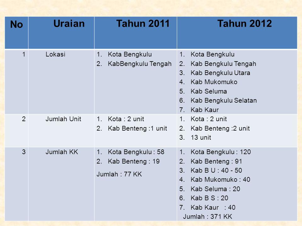 No UraianTahun 2011Tahun 2012 1Lokasi 1. Kota Bengkulu 2. KabBengkulu Tengah 1. Kota Bengkulu 2. Kab Bengkulu Tengah 3. Kab Bengkulu Utara 4. Kab Muko