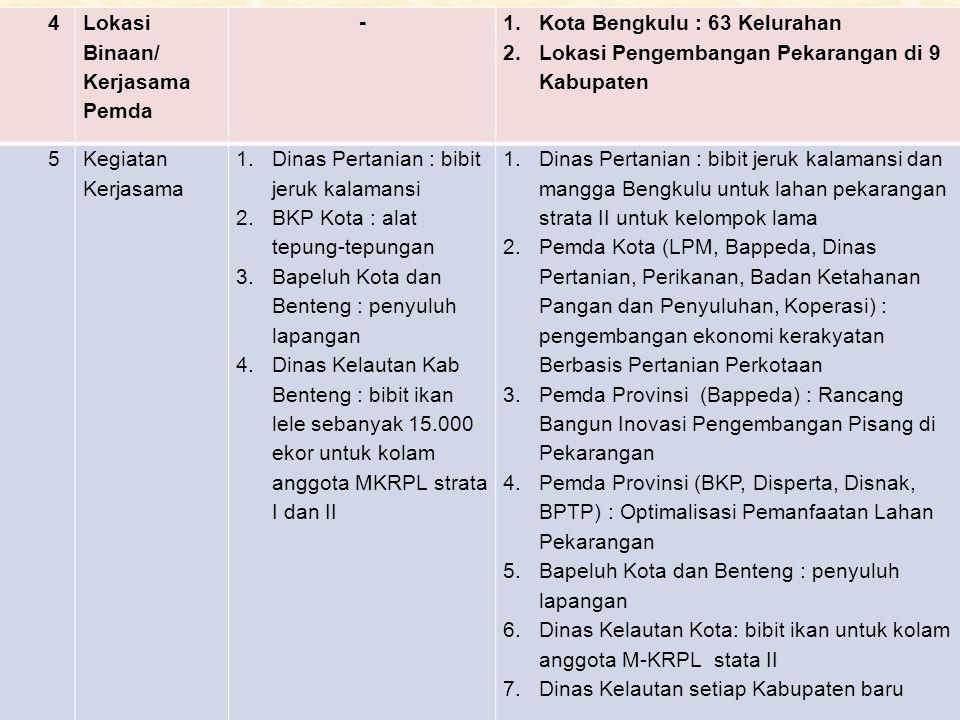4 Lokasi Binaan/ Kerjasama Pemda - 1. Kota Bengkulu : 63 Kelurahan 2. Lokasi Pengembangan Pekarangan di 9 Kabupaten 5Kegiatan Kerjasama 1. Dinas Perta
