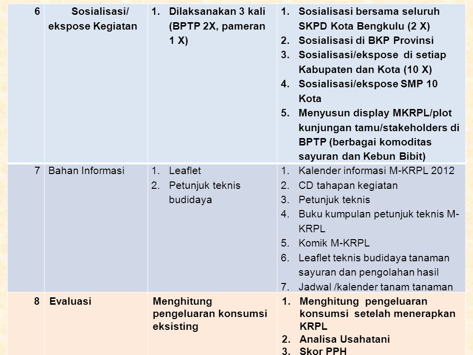 6 Sosialisasi/ ekspose Kegiatan 1. Dilaksanakan 3 kali (BPTP 2X, pameran 1 X) 1. Sosialisasi bersama seluruh SKPD Kota Bengkulu (2 X) 2. Sosialisasi d