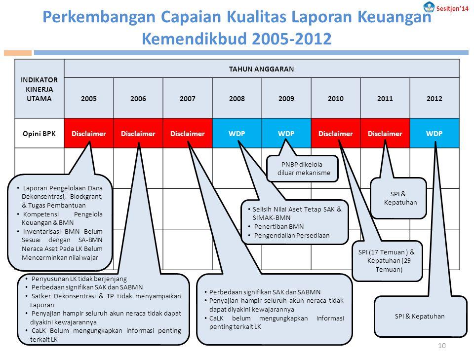 Perkembangan Capaian Kualitas Laporan Keuangan Kemendikbud 2005-2012 INDIKATOR KINERJA UTAMA TAHUN ANGGARAN 20052006200720082009201020112012 Opini BPK