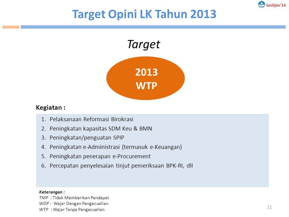 Target Opini LK Tahun 2013 2013 WTP Target Keterangan : TMP : Tidak Memberikan Pendapat WDP : Wajar Dengan Pengecualian WTP : Wajar Tanpa Pengecualian Kegiatan : 1.Pelaksanaan Reformasi Birokrasi 2.Peningkatan kapasitas SDM Keu & BMN 3.Peningkatan/penguatan SPIP 4.Peningkatan e-Administrasi (termasuk e-Keuangan) 5.Peningkatan penerapan e-Procurement 6.Percepatan penyelesaian tinjut pemeriksaan BPK-RI, dll Sesitjen'14 11