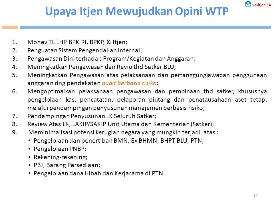 1.Monev TL LHP BPK RI, BPKP, & Itjen; 2.Penguatan Sistem Pengendalian Internal ; 3.Pengawasan Dini terhadap Program/Kegiatan dan Anggaran; 4.Meningkat