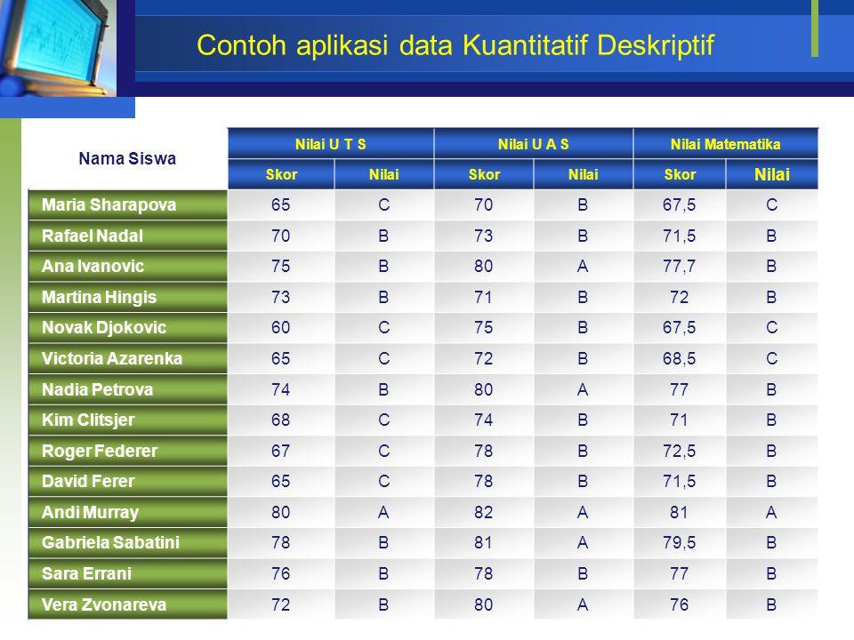 Contoh aplikasi data Kuantitatif Deskriptif Nama Siswa Nilai U T SNilai U A SNilai Matematika SkorNilaiSkorNilaiSkor Nilai Maria Sharapova65C70B67,5C