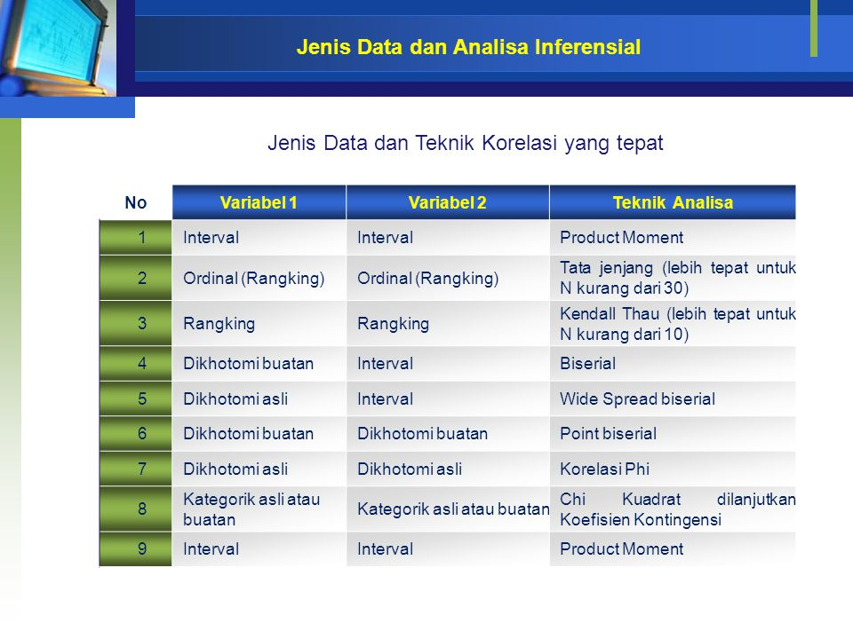 Jenis Data dan Analisa Inferensial Jenis Data dan Teknik Korelasi yang tepat NoVariabel 1Variabel 2Teknik Analisa 1Interval Product Moment 2Ordinal (R