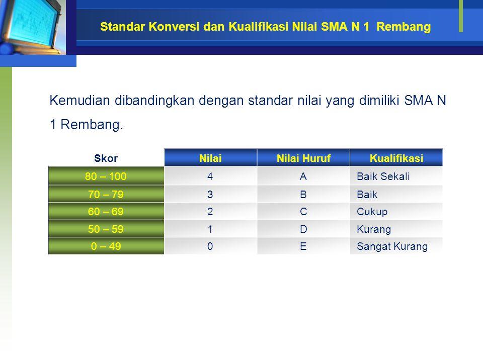 Standar Konversi dan Kualifikasi Nilai SMA N 1 Rembang Kemudian dibandingkan dengan standar nilai yang dimiliki SMA N 1 Rembang. SkorNilaiNilai HurufK