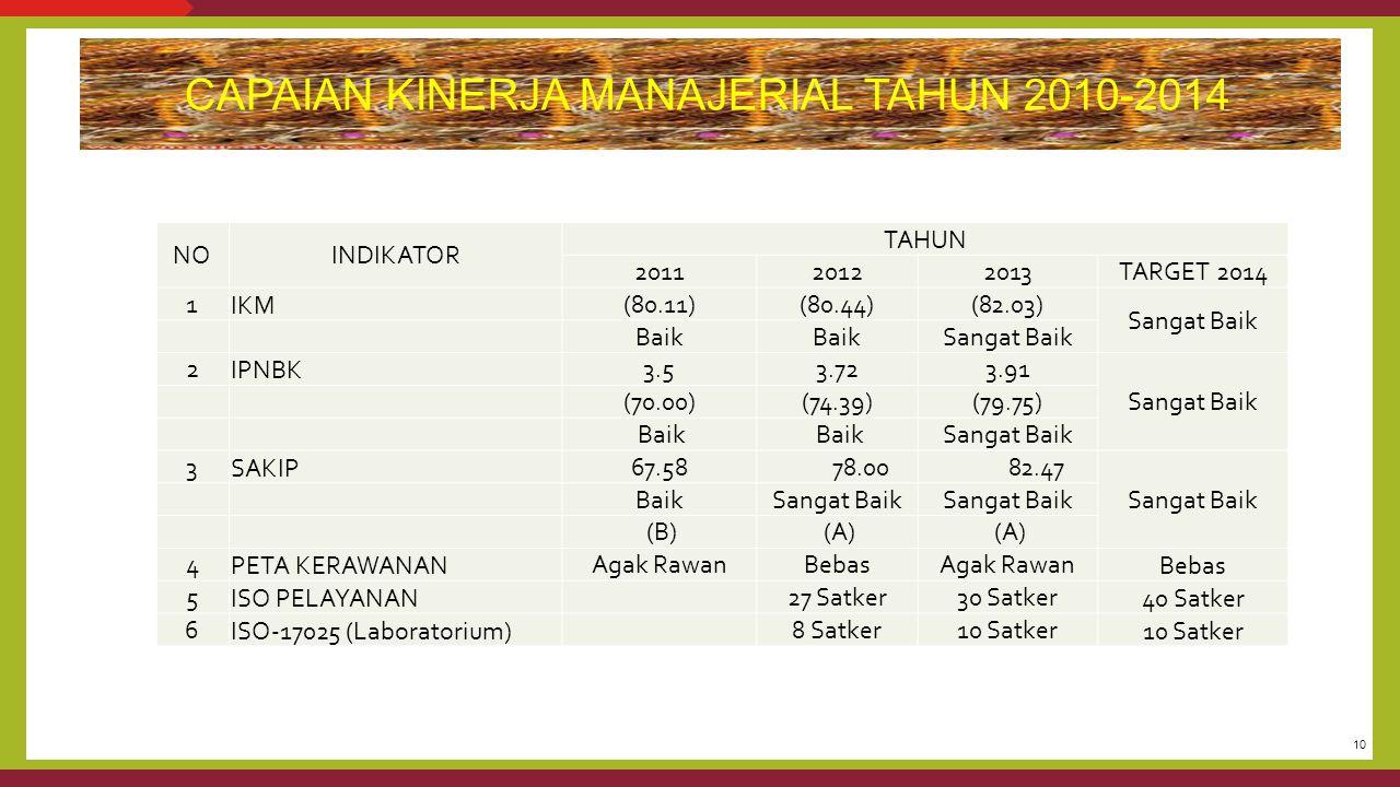 10 CAPAIAN KINERJA MANAJERIAL TAHUN 2010-2014 NOINDIKATOR TAHUN 201120122013TARGET 2014 1IKM(80.11)(80.44)(82.03) Sangat Baik Baik Sangat Baik 2IPNBK3