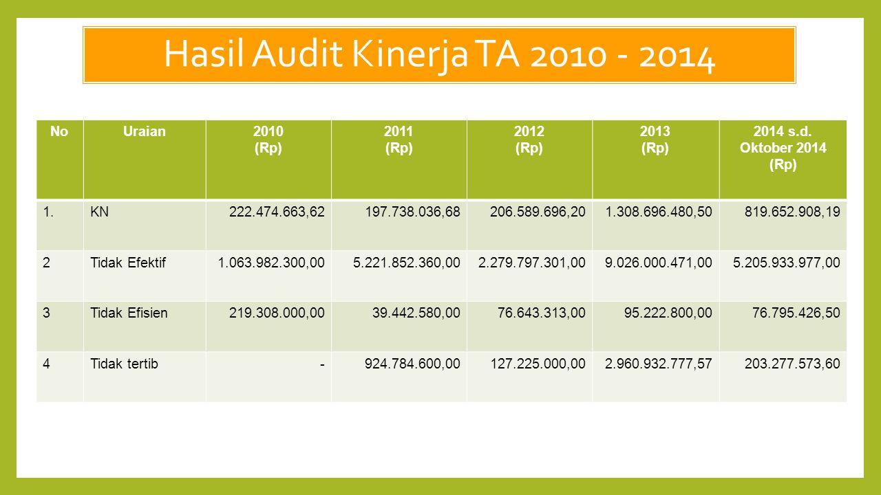 Hasil Audit Kinerja TA 2010 - 2014 NoUraian2010 (Rp) 2011 (Rp) 2012 (Rp) 2013 (Rp) 2014 s.d. Oktober 2014 (Rp) 1.KN222.474.663,62197.738.036,68206.589
