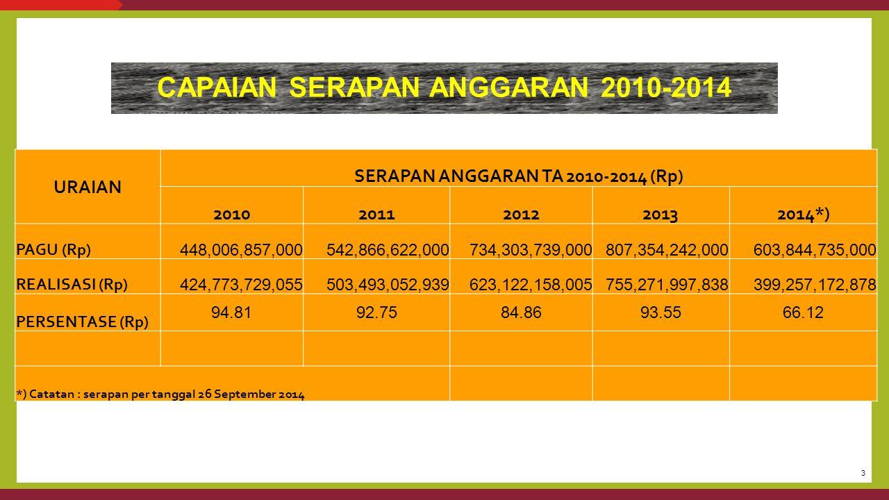 3 CAPAIAN SERAPAN ANGGARAN 2010-2014 URAIAN SERAPAN ANGGARAN TA 2010-2014 (Rp) 20102011201220132014*) PAGU (Rp) 448,006,857,000 542,866,622,000 734,30