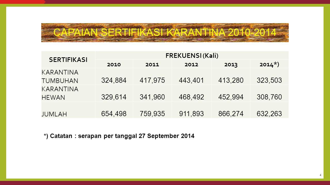 4 CAPAIAN SERTIFIKASI KARANTINA 2010-2014 SERTIFIKASI FREKUENSI (Kali) 20102011201220132014*) KARANTINA TUMBUHAN 324,884 417,975 443,401 413,280 323,5