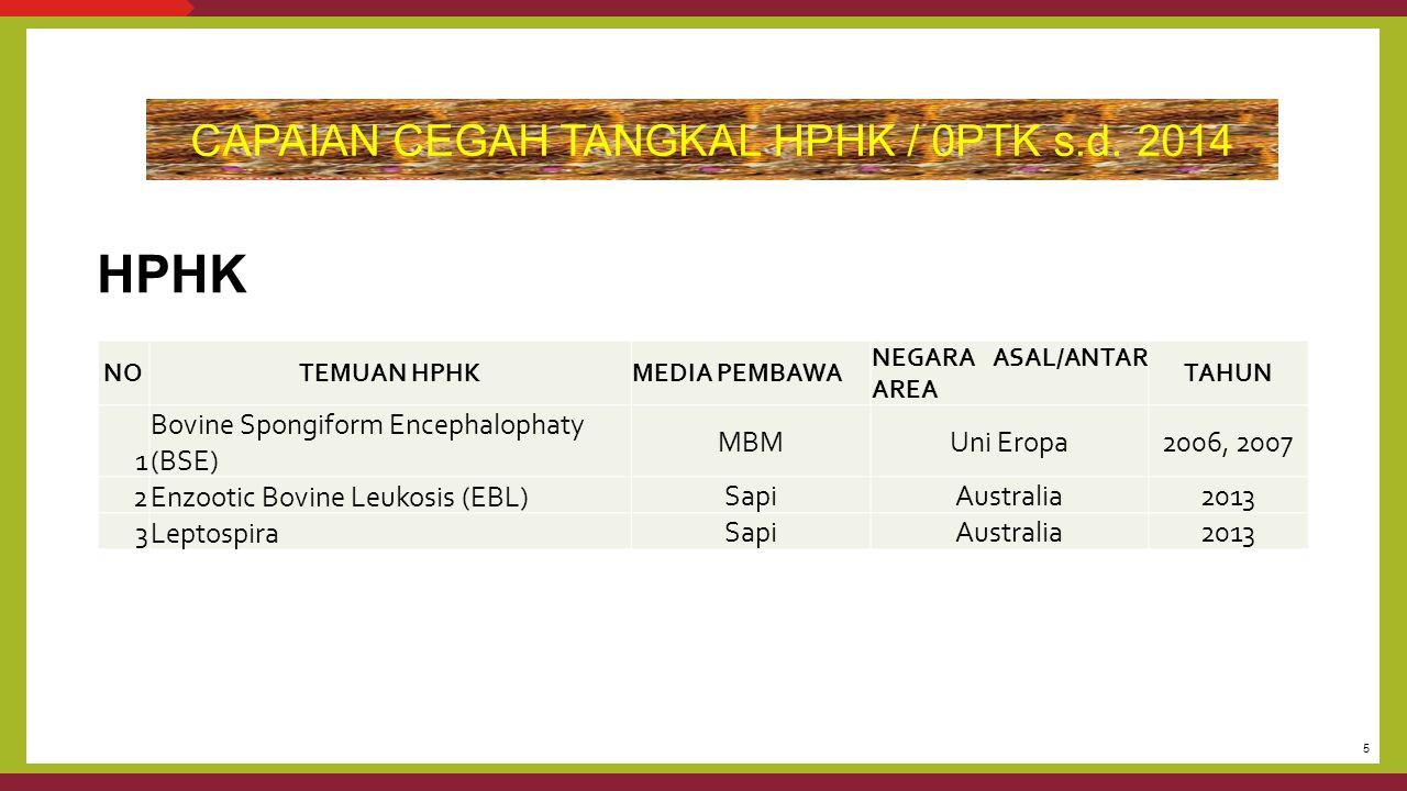 5 CAPAIAN CEGAH TANGKAL HPHK / 0PTK s.d. 2014 NOTEMUAN HPHKMEDIA PEMBAWA NEGARA ASAL/ANTAR AREA TAHUN 1 Bovine Spongiform Encephalophaty (BSE) MBMUni