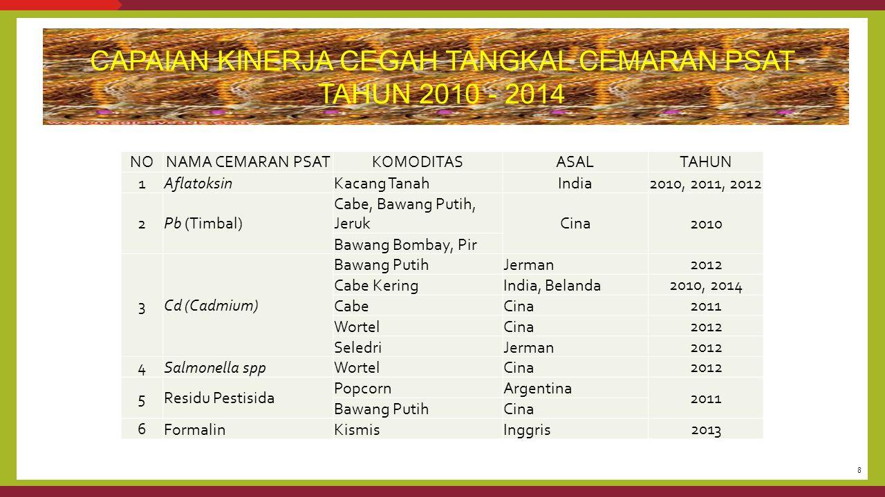 NoUraianSebabDampak 3 Terdapat pemasukan media pembawa dari luar negeri yang barangnya telah beredar di pasar tetapi belum dilengkapi dengan Sertifikat Pelepasan Karantina Tumbuhan/pelepasan PSAT/KT-9 (BBKP Tanjung Priok tahun 2014).