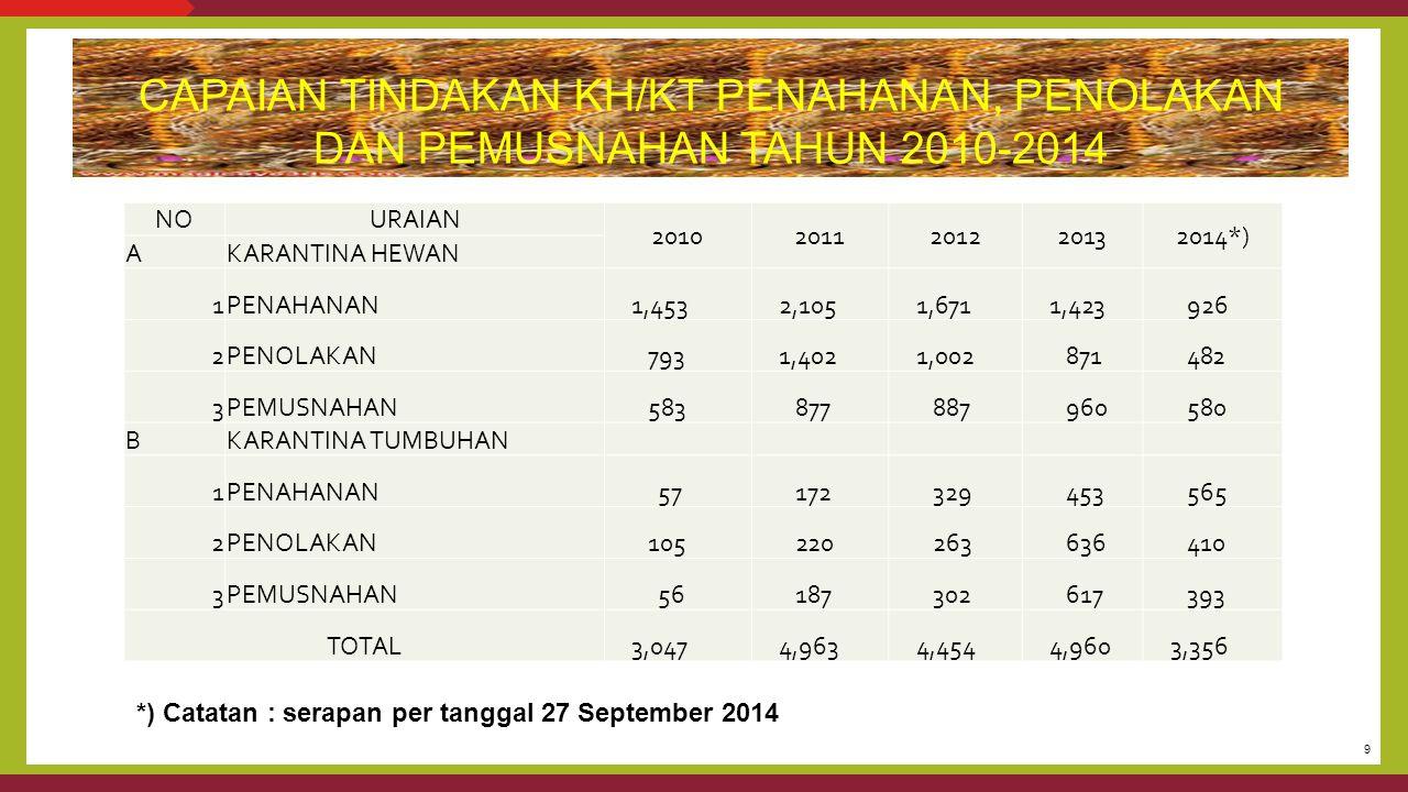 9 CAPAIAN TINDAKAN KH/KT PENAHANAN, PENOLAKAN DAN PEMUSNAHAN TAHUN 2010-2014 *) Catatan : serapan per tanggal 27 September 2014 NOURAIAN 2010201120122