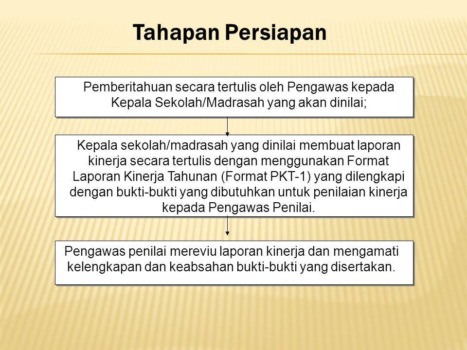 Tahapan Persiapan Pemberitahuan secara tertulis oleh Pengawas kepada Kepala Sekolah/Madrasah yang akan dinilai; Kepala sekolah/madrasah yang dinilai m
