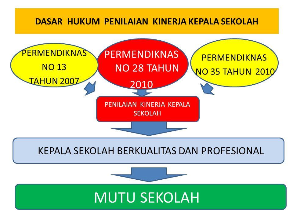 PENILAIAN KINERJA KEPALA SEKOLAH DASAR HUKUM PENILAIAN KINERJA KEPALA SEKOLAH PERMENDIKNAS NO 13 TAHUN 2007 PERMENDIKNAS NO 28 TAHUN 2010 PERMENDIKNAS