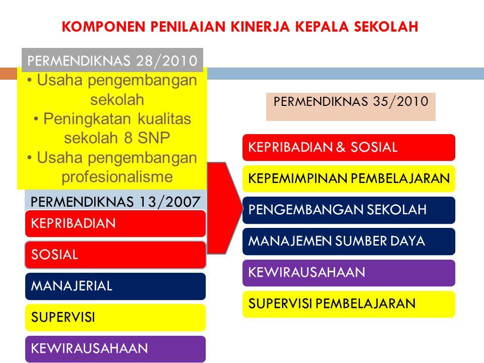 KOMPONEN PENILAIAN KINERJA KEPALA SEKOLAH PERMENDIKNAS 13/2007 PERMENDIKNAS 35/2010 KEPRIBADIANSOSIALMANAJERIALSUPERVISIKEWIRAUSAHAANKEPRIBADIAN & SOS