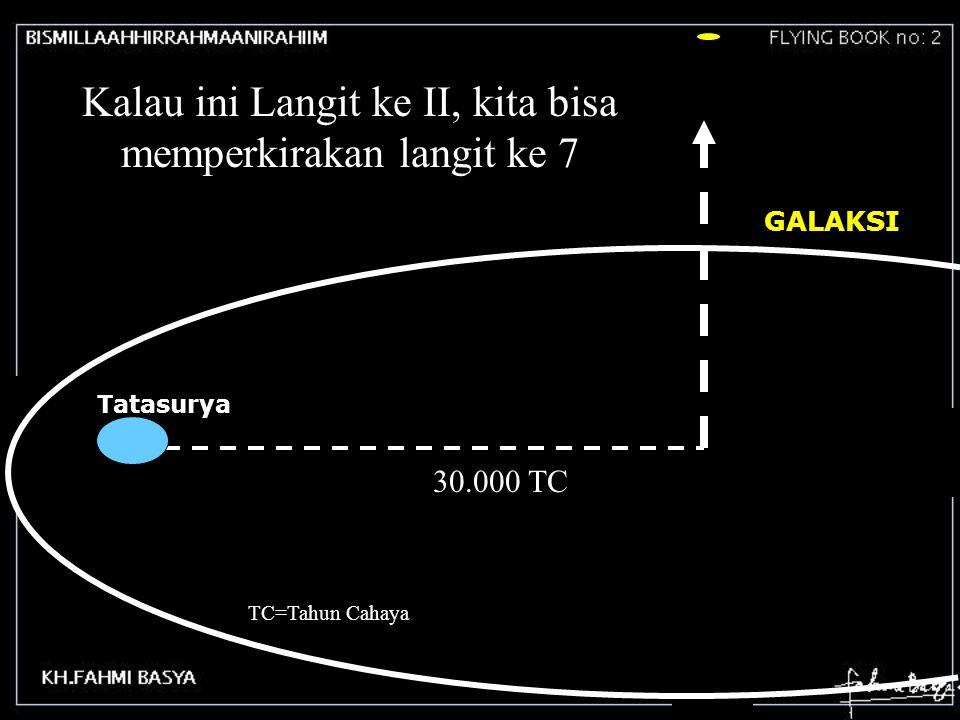 Demikian juga perjalanan keluar dari galaksi GALAKSI Tatasurya 30.000 TC Kalau ini Langit ke II, kita bisa memperkirakan langit ke 7 TC=Tahun Cahaya