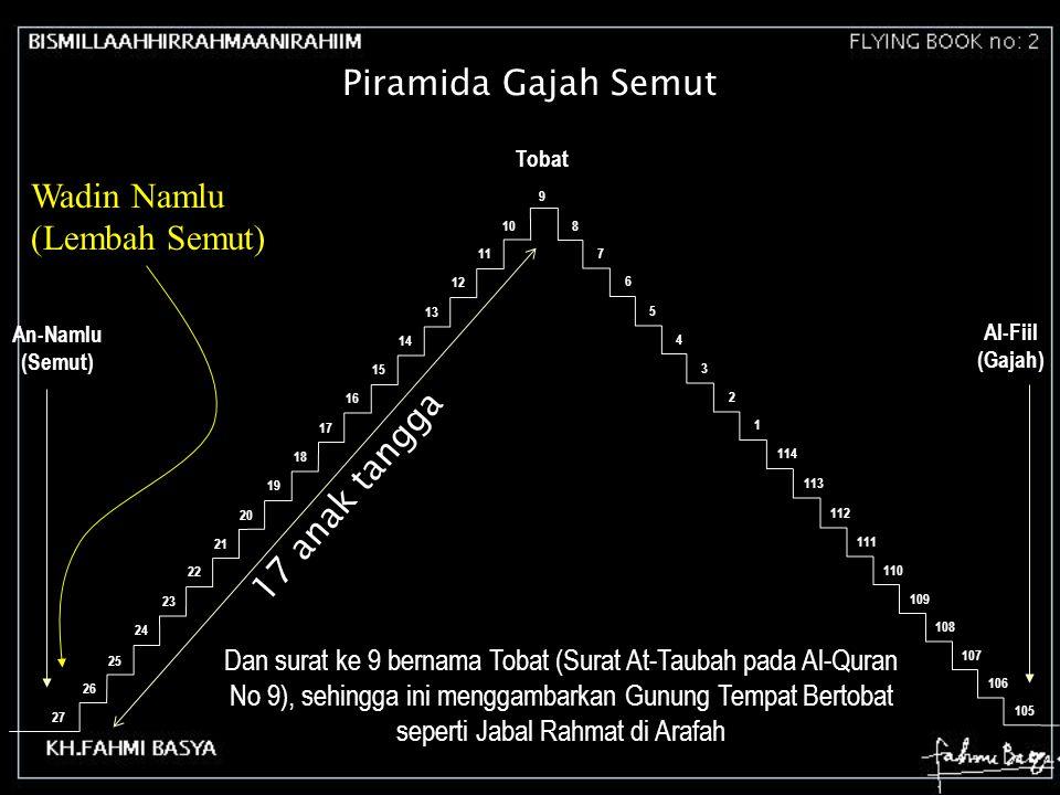 27 26 25 24 23 22 21 20 19 18 17 16 15 14 13 12 11 108 7 6 5 4 3 2 1 114 113 112 111 110 109 108 107 106 An-Namlu (Semut) Al-Fiil (Gajah) Piramida Gaj