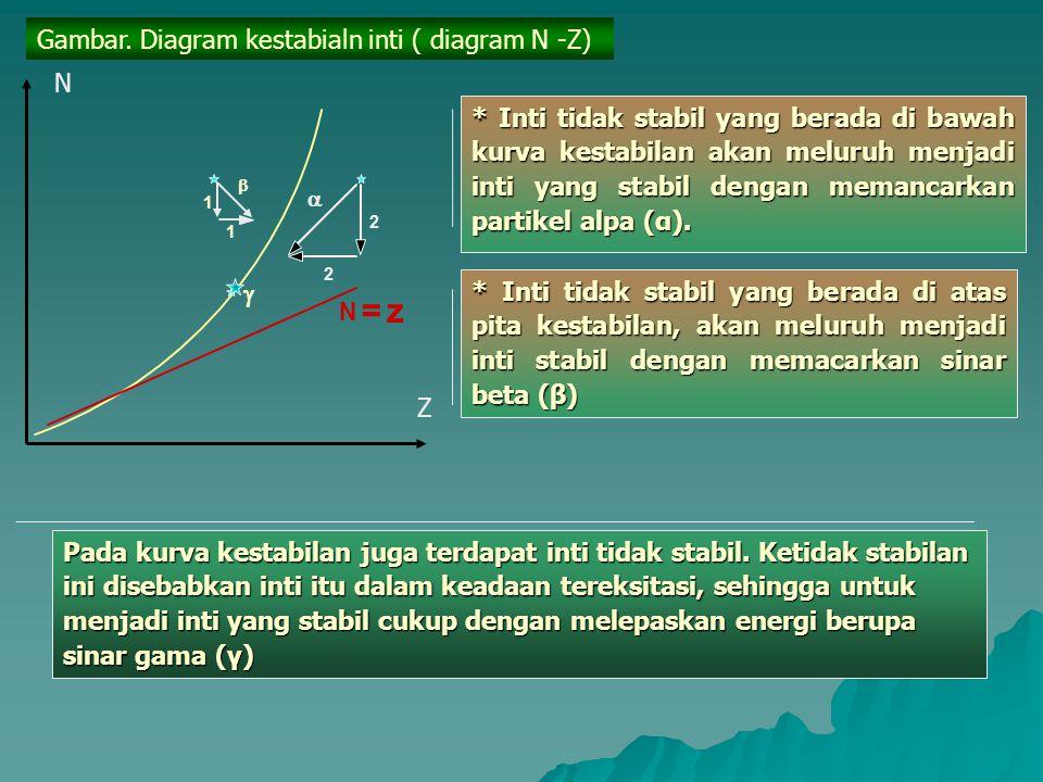 Dari diagram N-Z tampak bahwa inti-inti stabil membentuk kurva kestabilan, sedangkan inti-inti tidak stabil terdapat di atas atau di bawah kurva kesta