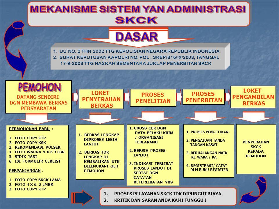1. UU NO. 2 THN 2002 TTG KEPOLISIAN NEGARA REPUBLIK INDONESIA 2. SURAT KEPUTUSAN KAPOLRI NO. POL : SKEP/816/IX/2003, TANGGAL 17-9-2003 TTG NASKAH SEME