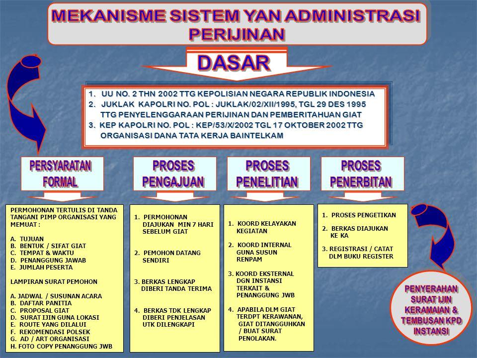 1. UU NO. 2 THN 2002 TTG KEPOLISIAN NEGARA REPUBLIK INDONESIA 2. JUKLAK KAPOLRI NO. POL : JUKLAK/02/XII/1995, TGL 29 DES 1995 TTG PENYELENGGARAAN PERI