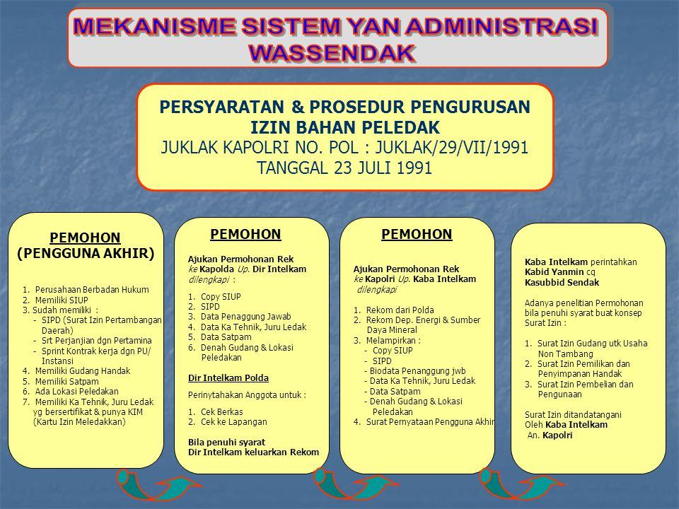 PERSYARATAN & PROSEDUR PENGURUSAN IZIN BAHAN PELEDAK JUKLAK KAPOLRI NO. POL : JUKLAK/29/VII/1991 TANGGAL 23 JULI 1991 1. Perusahaan Berbadan Hukum 2.