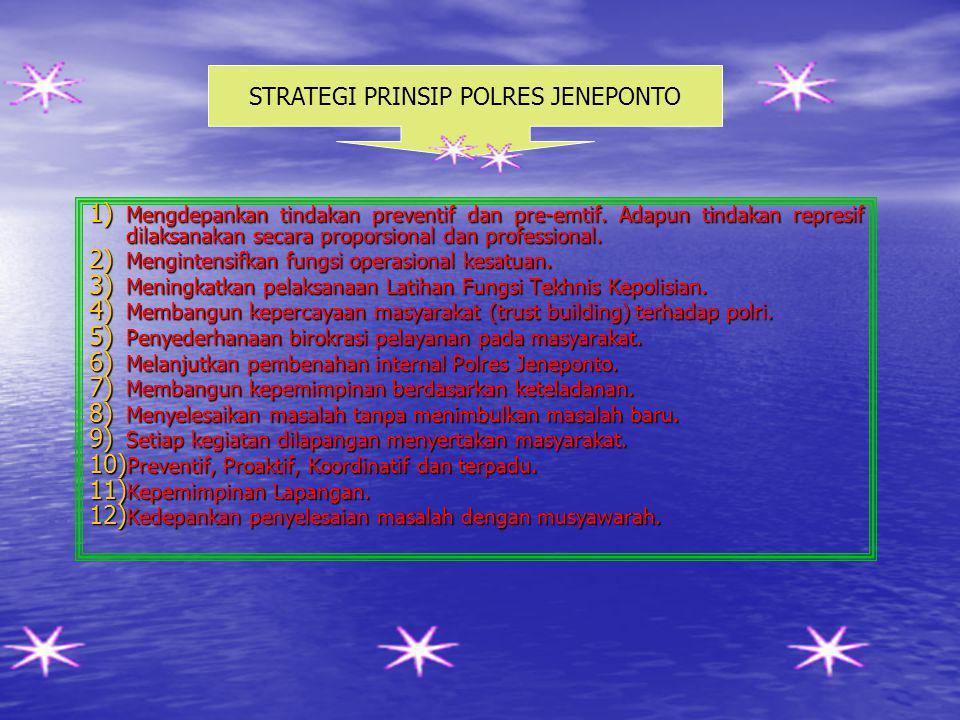 1) Mengefektifkan Sistem responsive polisi dan masyarakat. 2) Mengintensifikasi Perpolisian masyarakat. 3) Meningkatkan kasadaran hukum masyarakat 4)