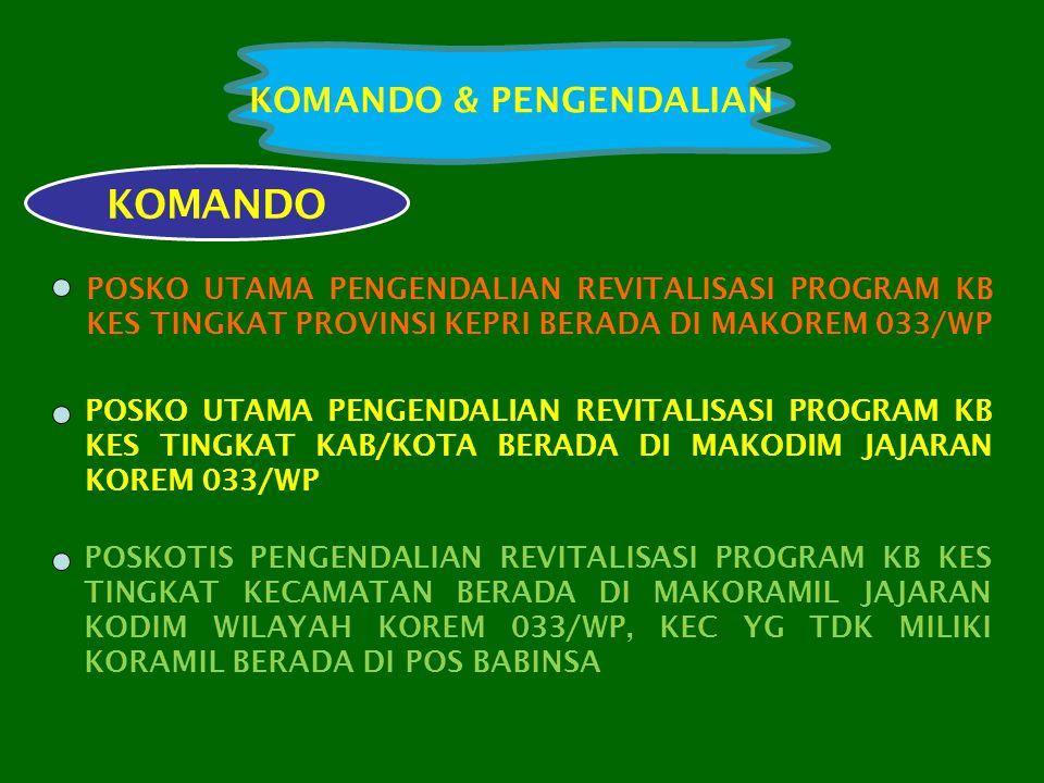 KOMANDO POSKO UTAMA PENGENDALIAN REVITALISASI PROGRAM KB KES TINGKAT PROVINSI KEPRI BERADA DI MAKOREM 033/WP POSKO UTAMA PENGENDALIAN REVITALISASI PROGRAM KB KES TINGKAT KAB/KOTA BERADA DI MAKODIM JAJARAN KOREM 033/WP POSKOTIS PENGENDALIAN REVITALISASI PROGRAM KB KES TINGKAT KECAMATAN BERADA DI MAKORAMIL JAJARAN KODIM WILAYAH KOREM 033/WP, KEC YG TDK MILIKI KORAMIL BERADA DI POS BABINSA KOMANDO & PENGENDALIAN