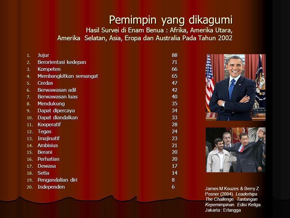 Pemimpin yang dikagumi Hasil Survei di Enam Benua : Afrika, Amerika Utara, Amerika Selatan, Asia, Eropa dan Australia Pada Tahun 2002 1. Jujur88 2. Be