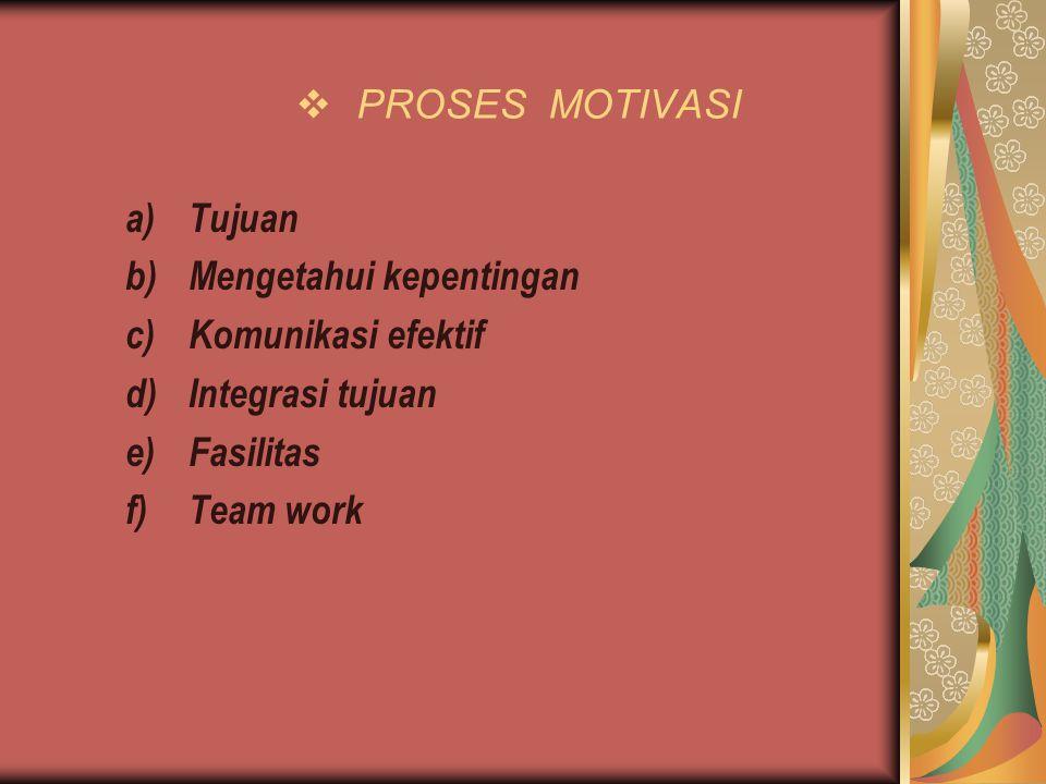  PROSES MOTIVASI a)Tujuan b)Mengetahui kepentingan c)Komunikasi efektif d)Integrasi tujuan e)Fasilitas f)Team work