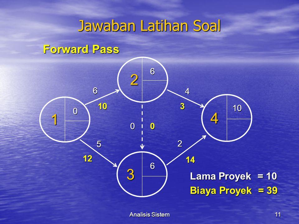 Analisis Sistem11 Lama Proyek = 10 Biaya Proyek = 39 Jawaban Latihan Soal Forward Pass 4 1 3 2 0 6 5 10 12 4 2 3 14 6 6 10 00