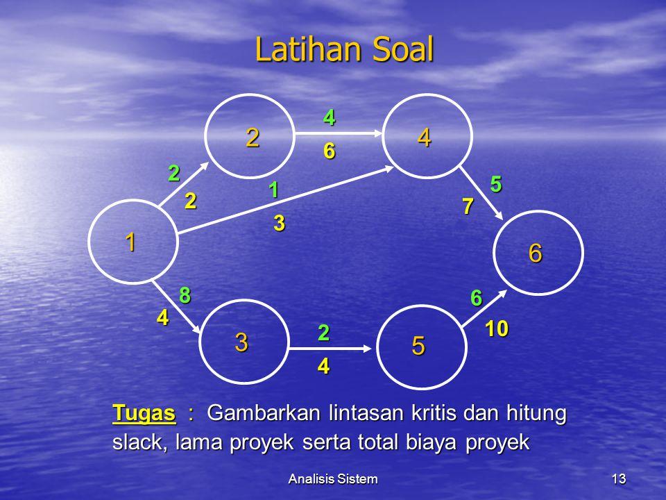 Analisis Sistem13 Latihan Soal 1 4 2 2 5 3 42 6 1 6 7 5 6 2 3 10 4 4 8 Tugas : Gambarkan lintasan kritis dan hitung slack, lama proyek serta total bia