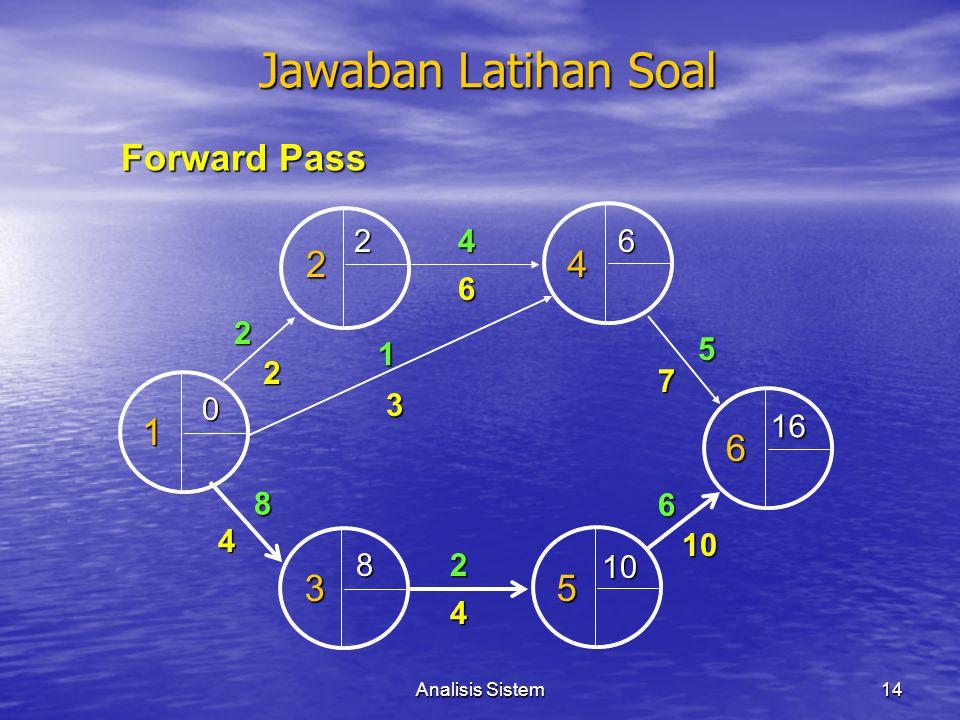 Analisis Sistem14 Jawaban Latihan Soal 1 4 2 2 53 4 2 6 1 6 7 5 6 2 3 10 4 4 8 0 26 8 16 10 Forward Pass