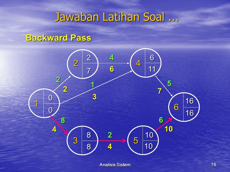 Analisis Sistem15 1 4 2 2 53 4 2 6 1 6 7 5 6 2 3 10 4 4 8 0 0 26 8 16 10 Backward Pass 16 10 8 11 7 Jawaban Latihan Soal...
