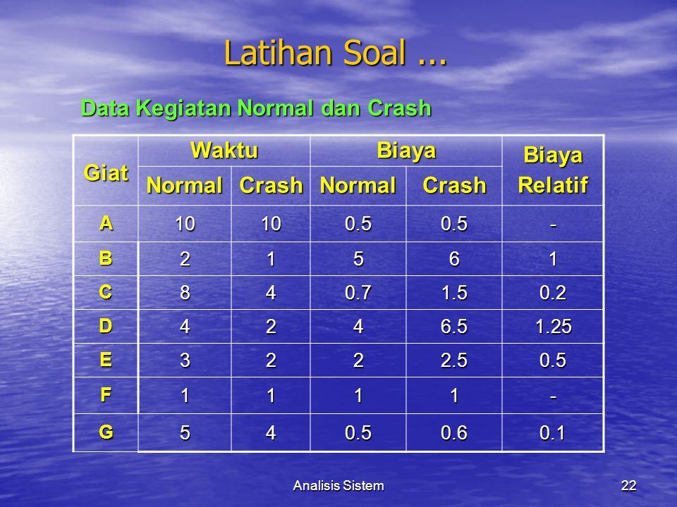 Analisis Sistem22 Giat WaktuBiaya BiayaRelatif NormalCrashNormalCrash A10100.50.5- B21561 C840.71.50.2 D4246.51.25 E3222.50.5 F1111- G540.50.60.1 Data
