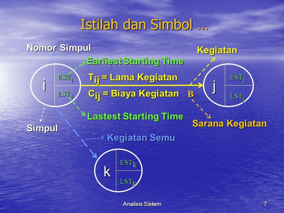 Analisis Sistem7 Nomor Simpul Lastest Starting Time Earliest Starting Time T ij = Lama Kegiatan C ij = Biaya Kegiatan B i j LST i EST i EST j LST j Sa