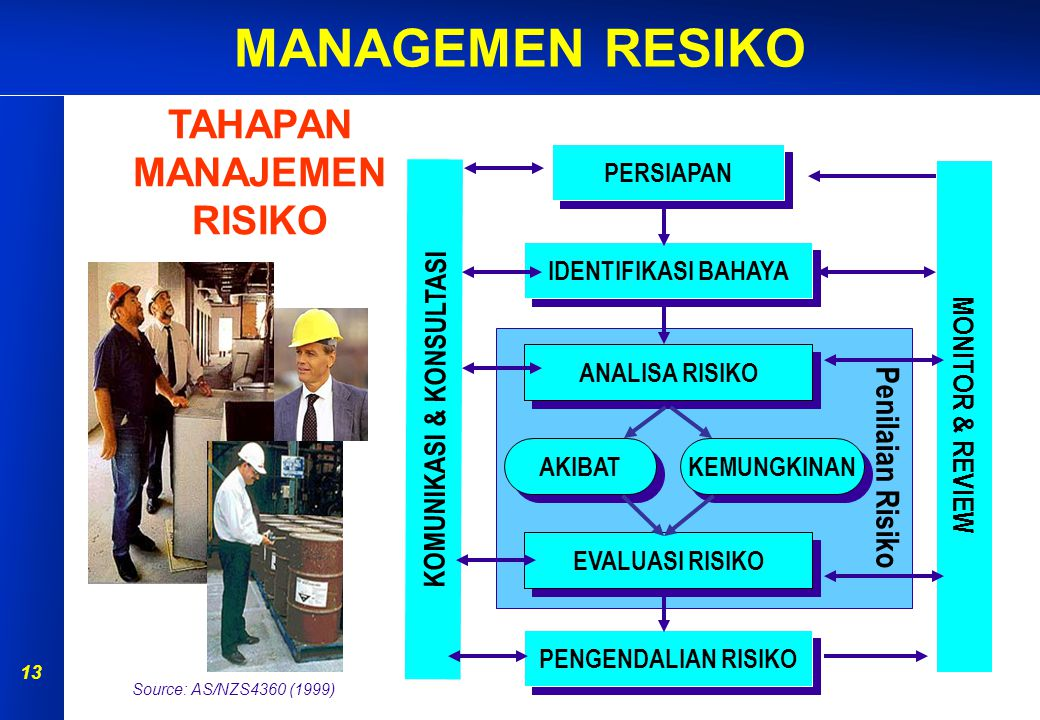 MANAGEMEN RESIKO 12 Kombinasi dari kemungkinan (likelihood) dan akibat (Consequence) dari sebuah kejadian berbahaya yang spesifik. Risiko akan mempuny