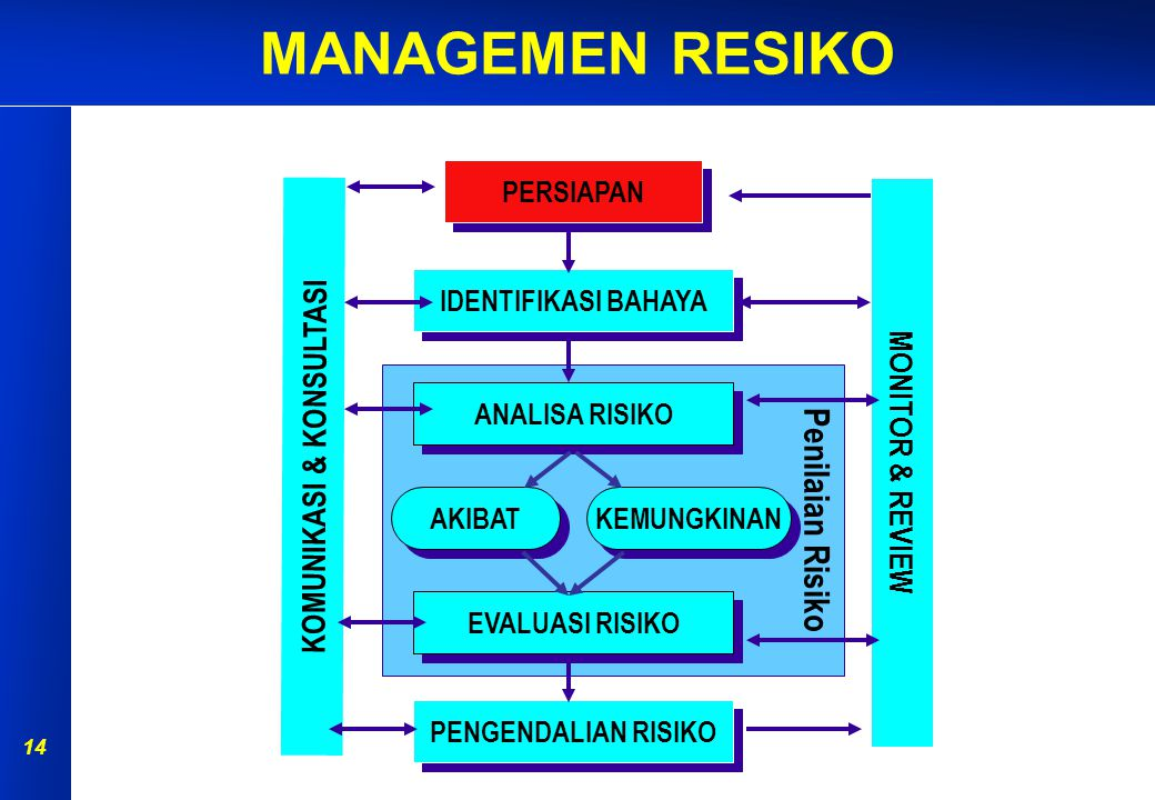 MANAGEMEN RESIKO 13 TAHAPAN MANAJEMEN RISIKO PERSIAPAN IDENTIFIKASI BAHAYA ANALISA RISIKO EVALUASI RISIKO PENGENDALIAN RISIKO MONITOR & REVIEW AKIBAT KEMUNGKINAN Penilaian Risiko KOMUNIKASI & KONSULTASI Source: AS/NZS4360 (1999)