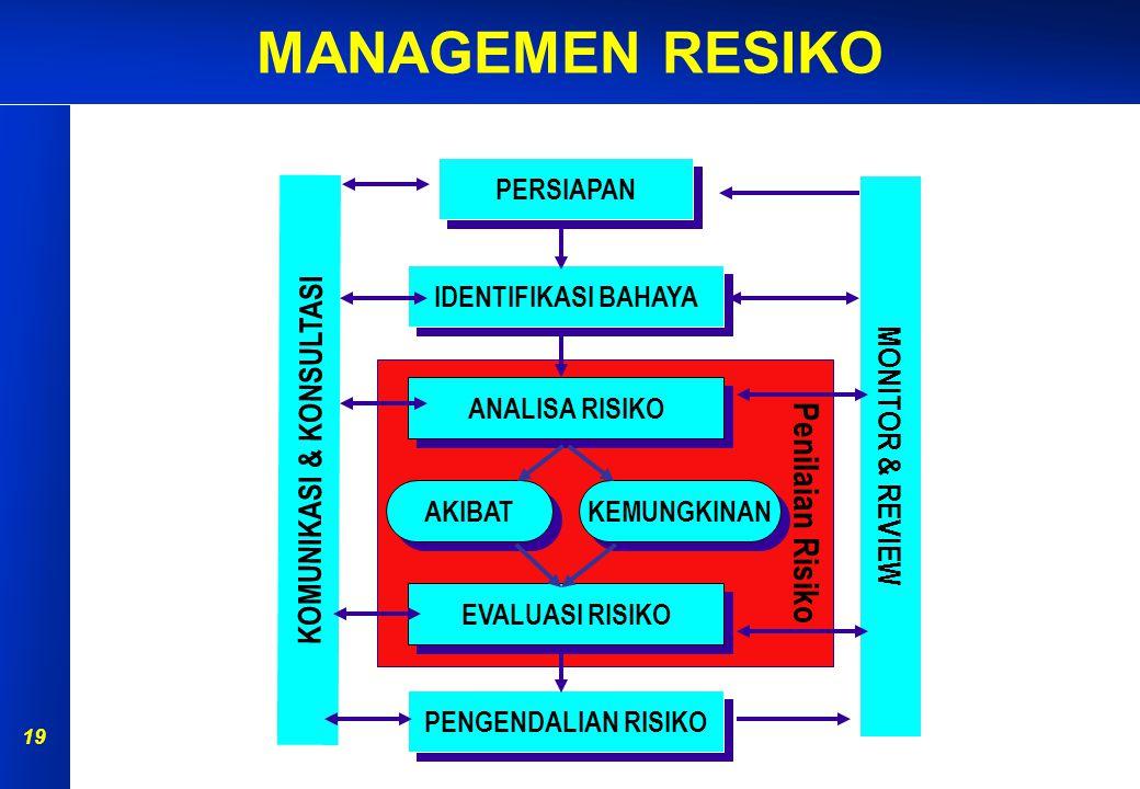 MANAGEMEN RESIKO 18 Menetapkan cara untuk membantu mengidentifikasi bahaya-bahaya di tempat kerja. Beberapa cara tersebut antara lain melalui; s Disku