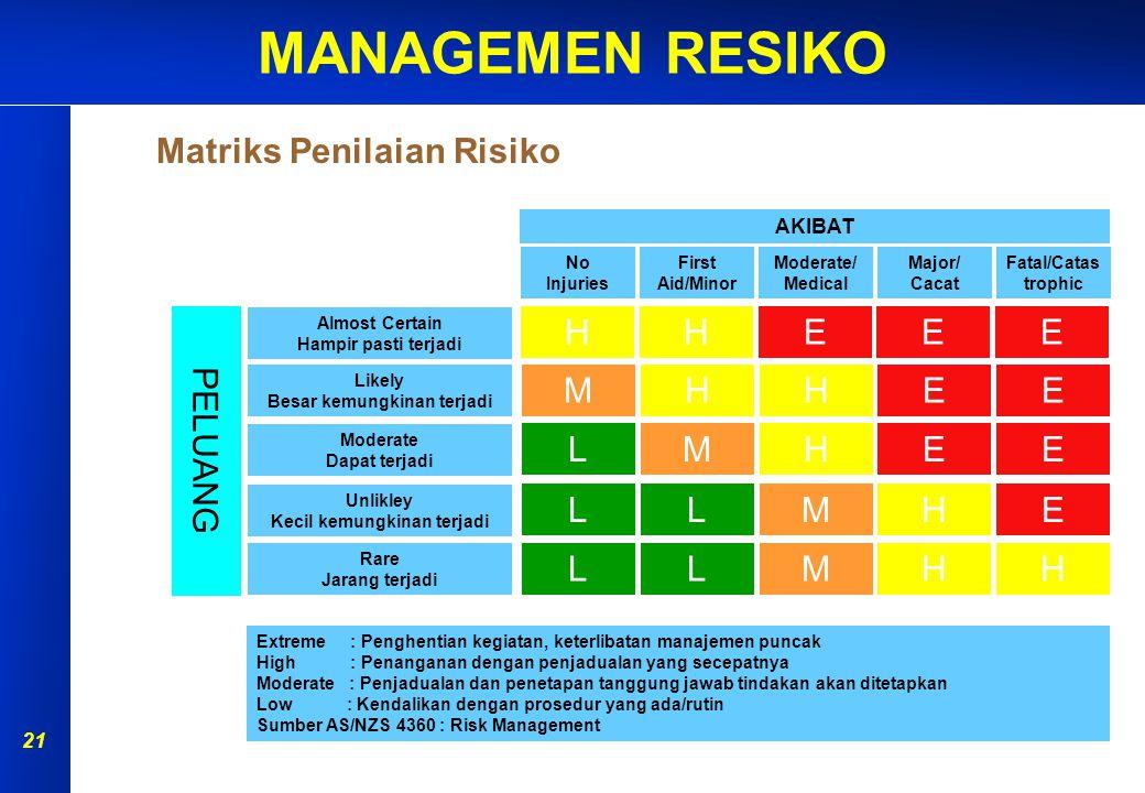 MANAGEMEN RESIKO 20 Analisa risiko dilakukan dengan menentukan akibat yang timbul dan kemungkinan akibat tersebut untuk dapat terjadi. Metode analisa
