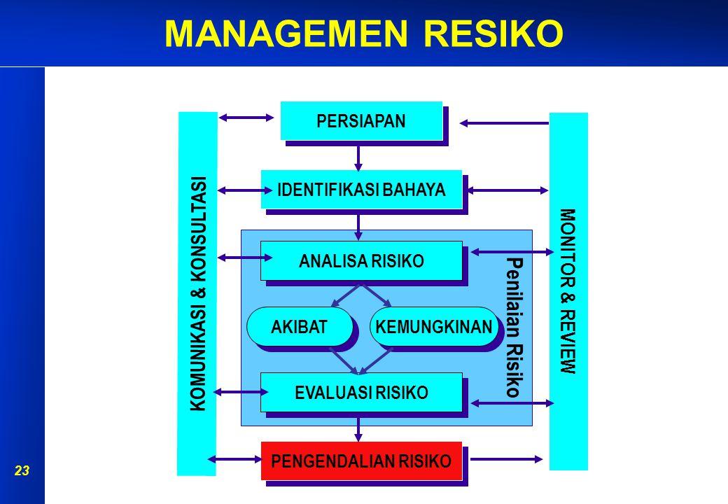 MANAGEMEN RESIKO 22 Evaluasi Risiko Tahap evaluasi risiko bertujuan agar organisasi dapat menetapkan keputusan, berdasarkan hasil dari analisa risiko sebelumnya, mengenai risiko mana yang memerlukan pengendalian & prioritas pengendaliannya.