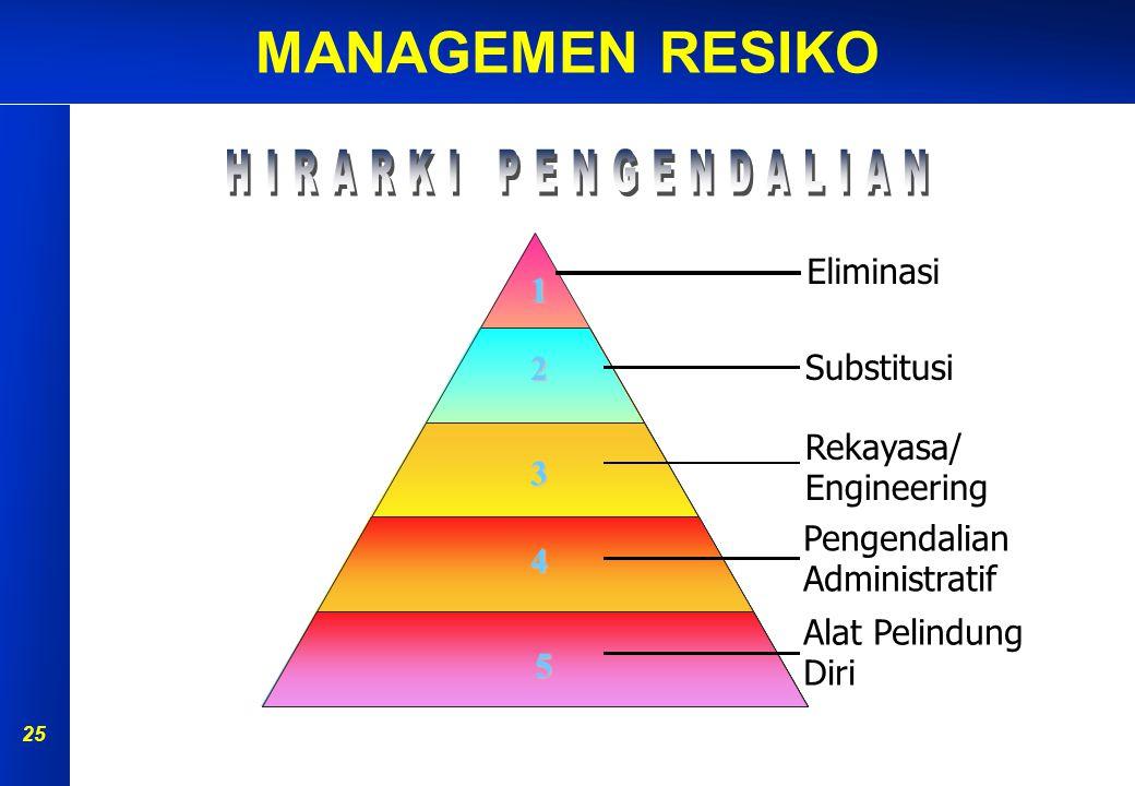 MANAGEMEN RESIKO 24 Pengendalian Risiko Bila suatu risiko tidak dapat diterima maka harus dilakukan upaya pengendalian risiko agar tidak menimbulkan kecelakaan/kerugian.