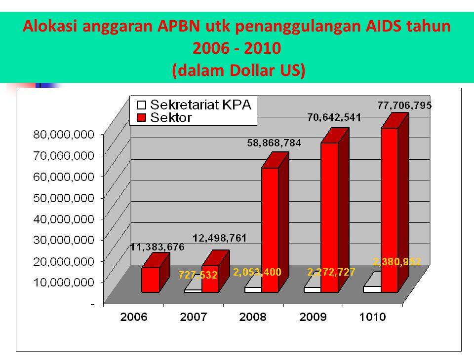 Alokasi anggaran APBN utk penanggulangan AIDS tahun 2006 - 2010 (dalam Dollar US)