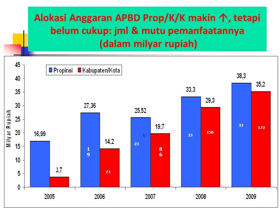 Alokasi Anggaran APBD Prop/K/K makin , tetapi belum cukup: jml & mutu pemanfaatannya (dalam milyar rupiah) 43 1919 73 33 8686 23 150 33 172