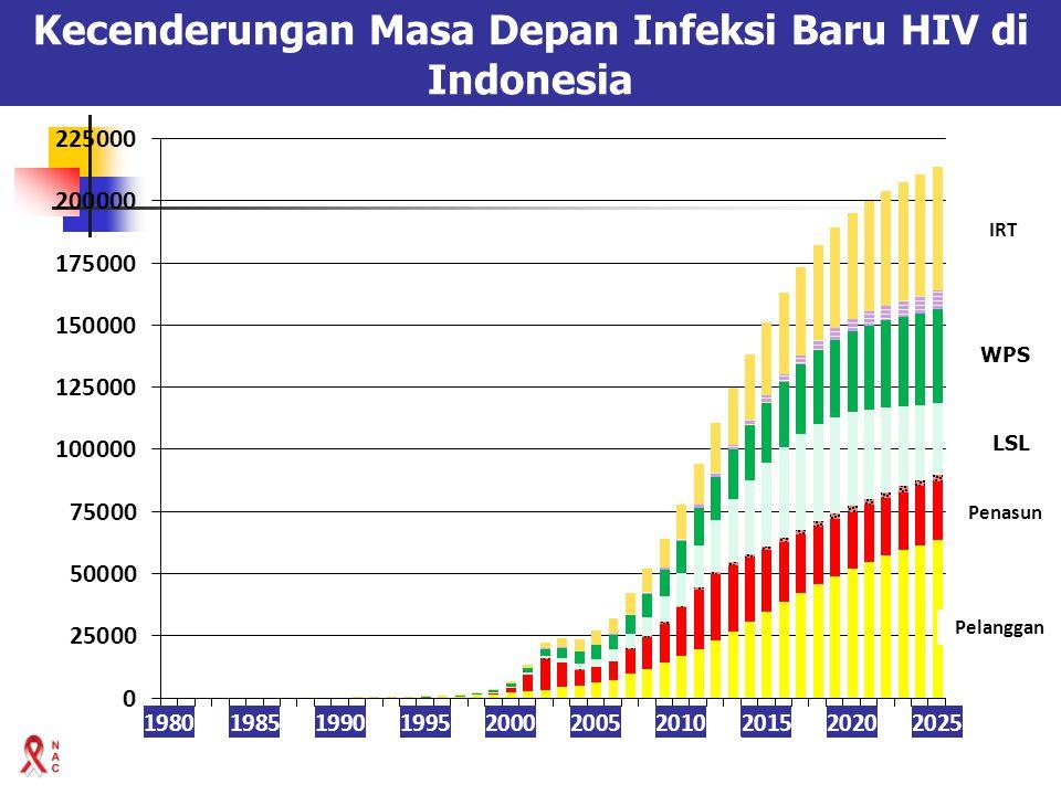 Kecenderungan Masa Depan Infeksi Baru HIV di Indonesia IRT WPS LSL Penasun Pelanggan