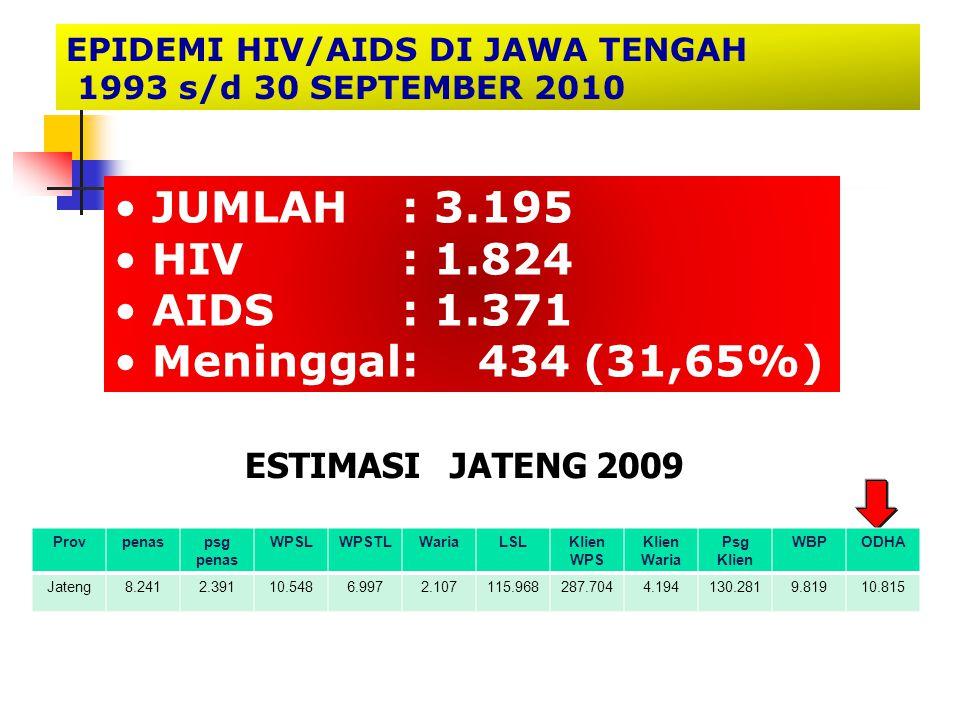 JUMLAH: 3.195 HIV: 1.824 AIDS: 1.371 Meninggal: 434 (31,65%) EPIDEMI HIV/AIDS DI JAWA TENGAH 1993 s/d 30 SEPTEMBER 2010 ESTIMASI JATENG 2009 Provpenas