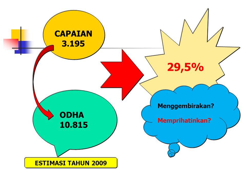 CAPAIAN 3.195 ODHA 10.815 ESTIMASI TAHUN 2009 29,5%29,5% Menggembirakan? Memprihatinkan?