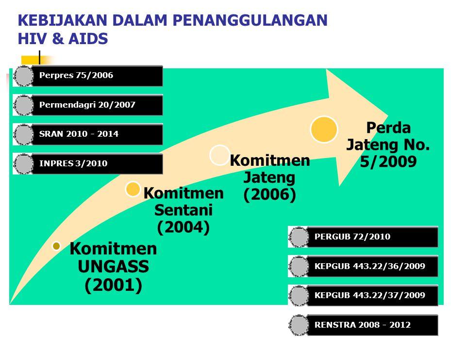 KEBIJAKAN DALAM PENANGGULANGAN HIV & AIDS Komitmen UNGASS (2001) Komitmen Sentani (2004) Komitmen Jateng (2006) Perda Jateng No. 5/2009 Perpres 75/200