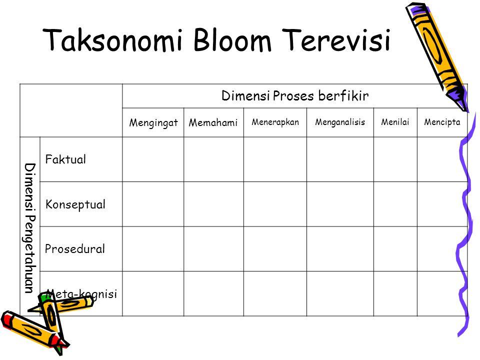 Taksonomi Bloom Terevisi Dimensi Proses berfikir MengingatMemahami MenerapkanMenganalisisMenilaiMencipta Dimensi Pengetahuan Faktual Konseptual Prosedural Meta-kognisi