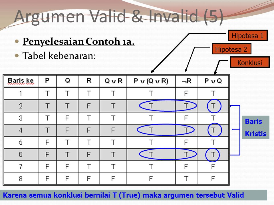 Argumen Valid & Invalid (5) Penyelesaian Contoh 1a. Tabel kebenaran: Baris Kristis Hipotesa 1 Hipotesa 2 Konklusi Karena semua konklusi bernilai T (Tr
